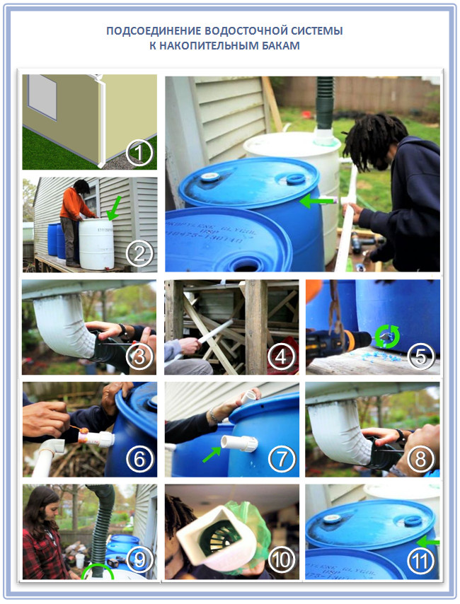 Монтаж пластиковой водосточной системы