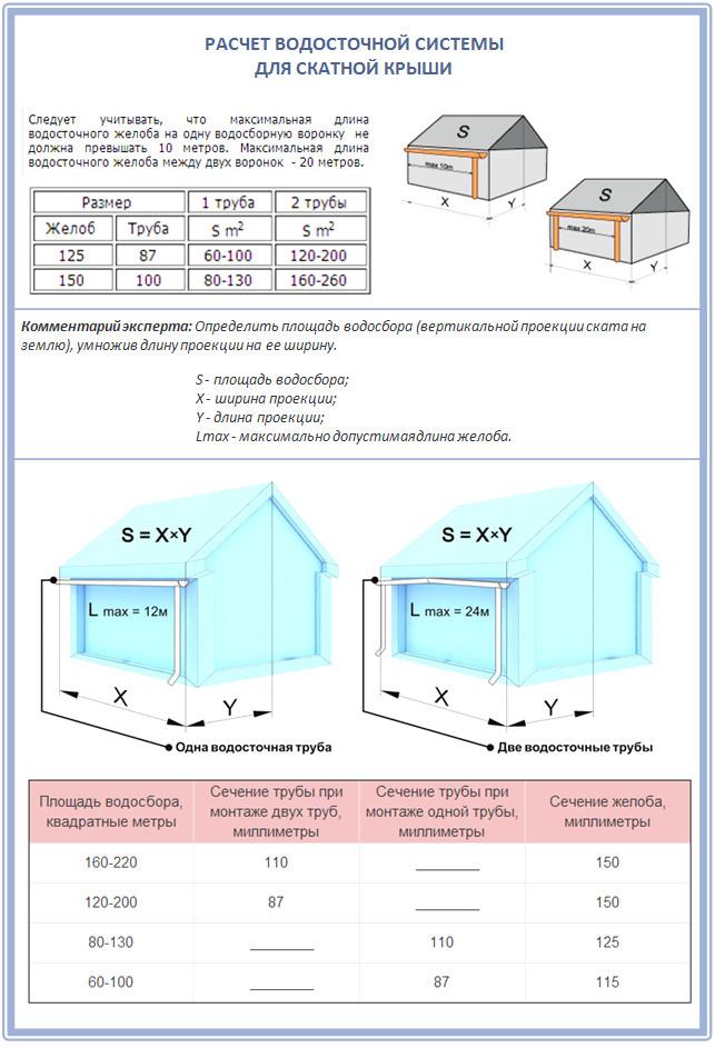 Как рассчитать площадь крыши для устройства водостока