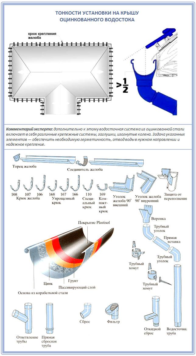 Тонкости и нюансы монтажа оцинкованного водостока