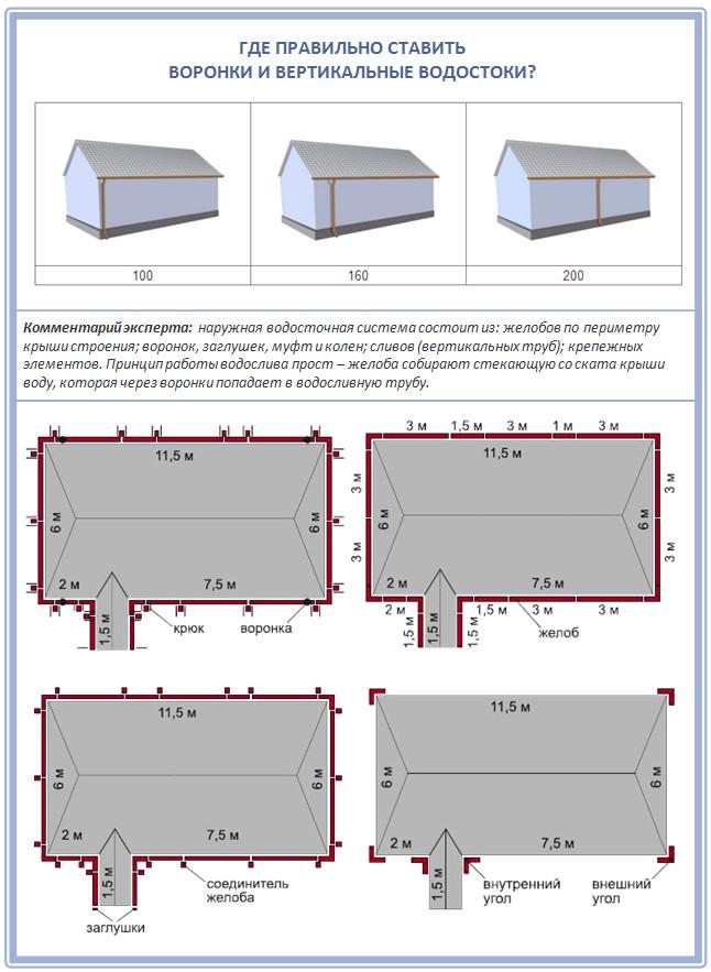 Расчет и установка элементов водосточной системы