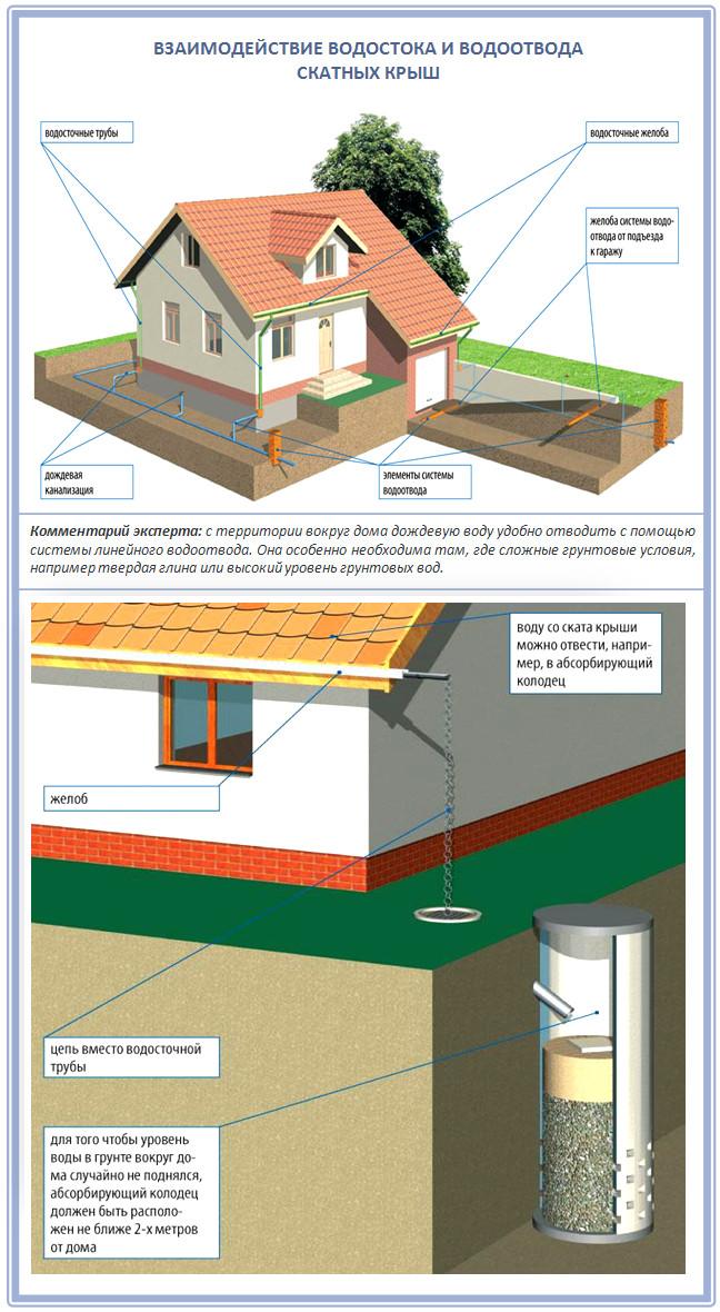 Устройство водослива для скатной крыши