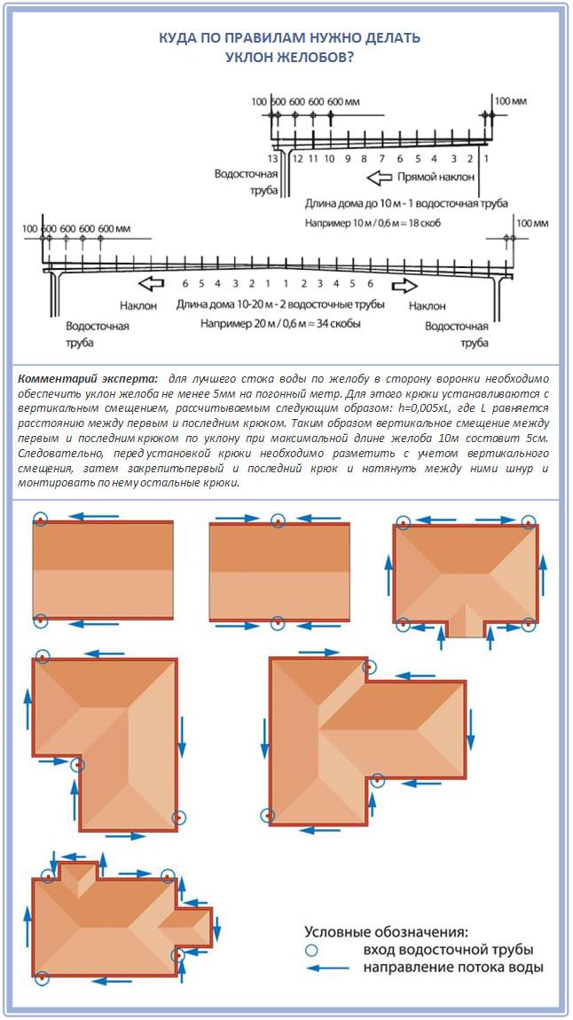 Как определить уклон желобов у скатных крыш