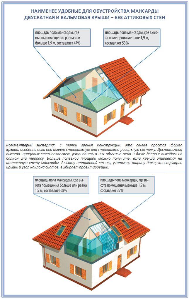 Формы четырехскатных крыш для обустройства мансарды
