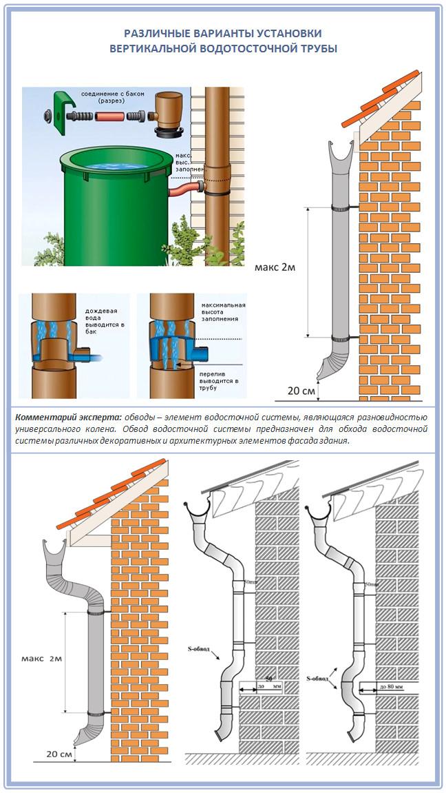 Как закрепить вертикальную часть водостока на скатной кровле