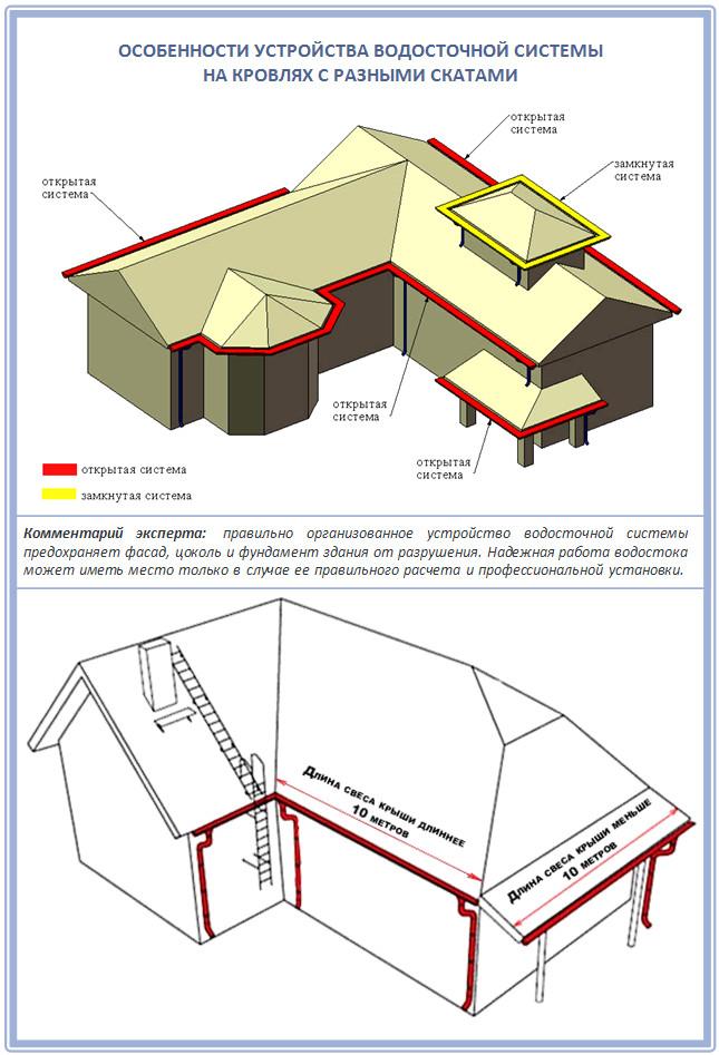 Устройство водостока со скатных крыш: двускатной, вальмовой и многоуровневой