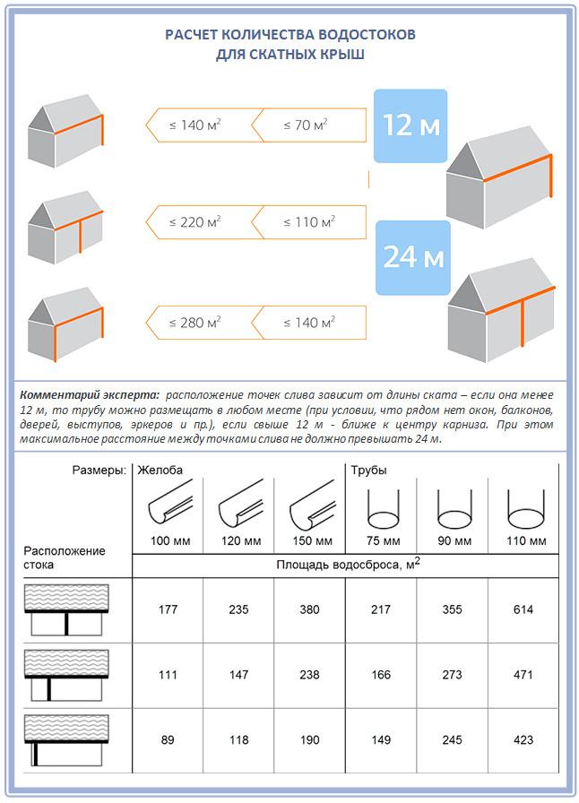 Таблица расчета водосточных желобов и труб для скатной крыши