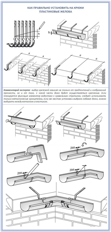 Варианты крепления пластикового водостока к крыше