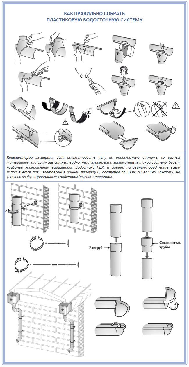 Как установить желоба и заглушки на водосток из пластика