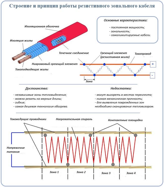 Строение и принцип работы резистивного зонального кабеля
