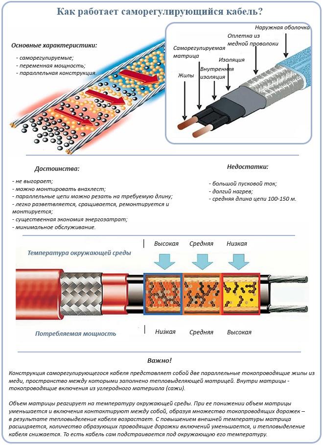 Как работает саморегулирующийся кабель