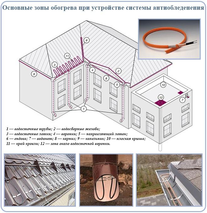 Основные зоны обогрева при устройстве системы антиобледенения