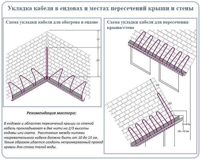 Укладка кабеля в ендовах и местах пересечений крыши и стены