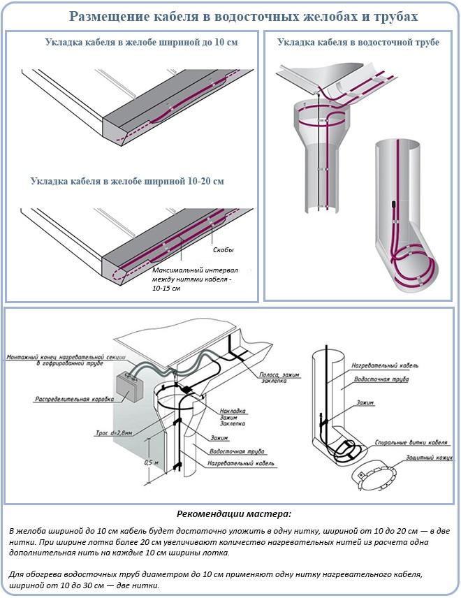 Размещение кабеля в водосточных желобах и трубах