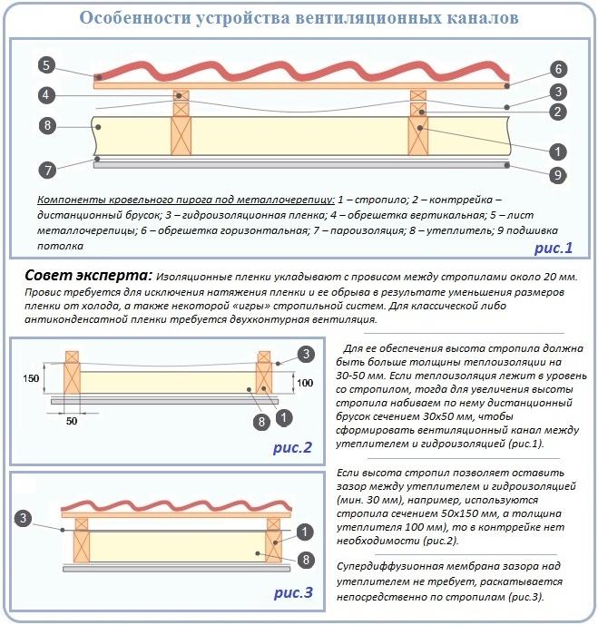 Правила устройства рулонной паро- и гидроизоляции