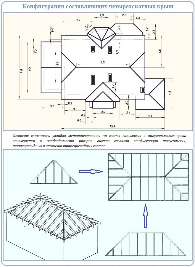 Конфигурация элементов четырехскатной крыши