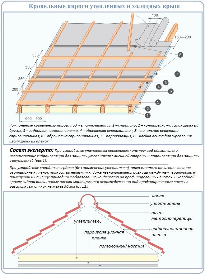 Устройство четырехскатных крыш для укладки металлочерепицы