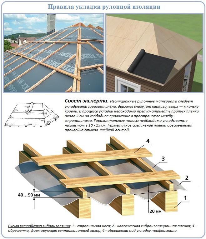 Укладка гидроизоляции на четырехскатную крышу