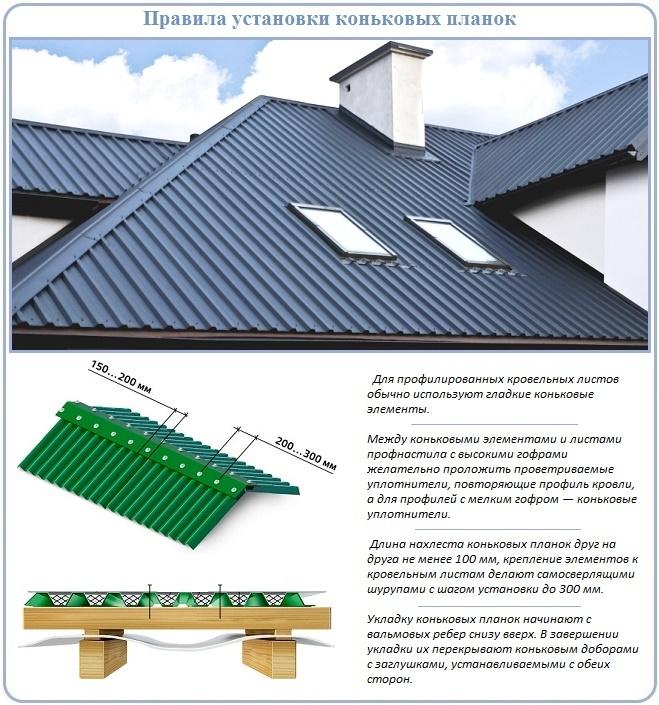 Вальмовые хребты и конек четырехскатной крыши из профнастила