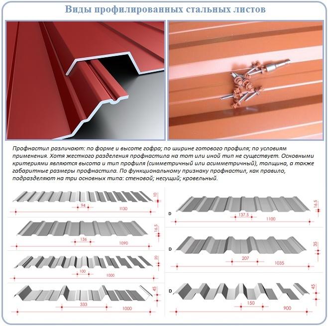 Профнастил для обустройства четырехскатной крыши
