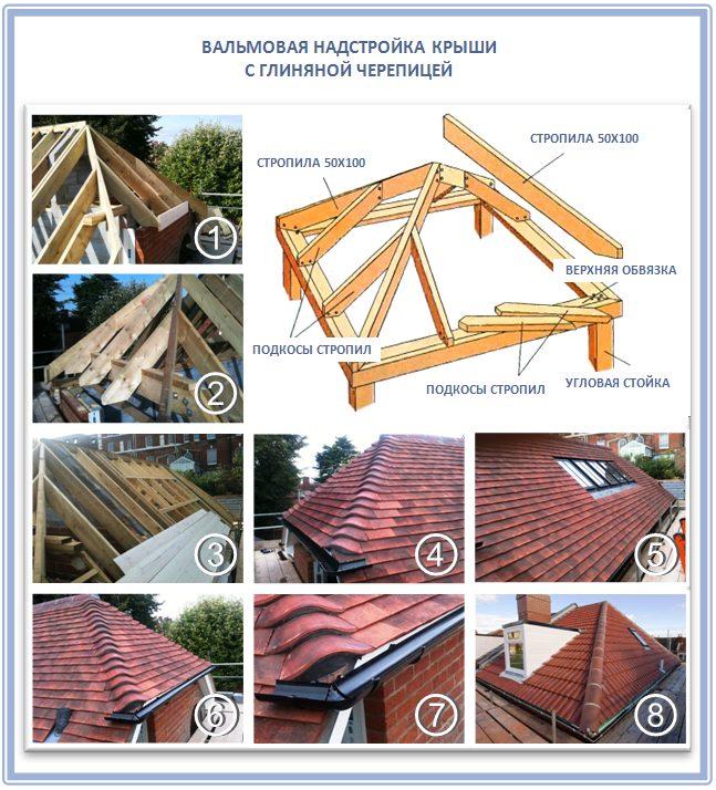 Вальмовая надстройка для крыши для черепицы