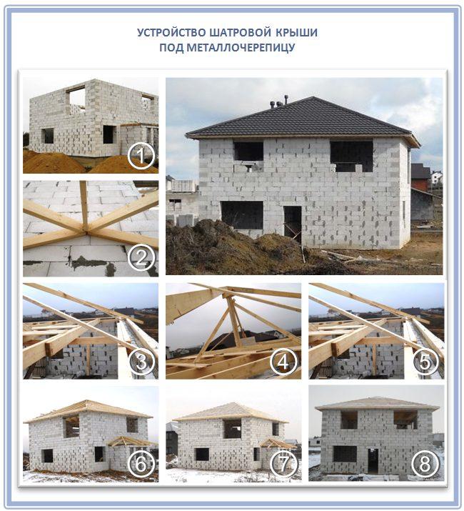 Классическая шатровая крыша под укладку металлочерепицы