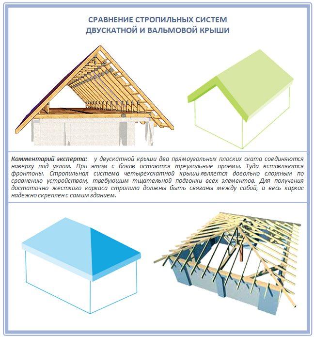 Сравнение стропильных систем двускатной и четырехскатной крыши