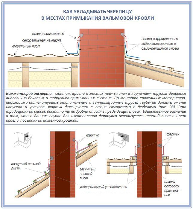 Укладка кровельного покрытия в местах примыкания кровли