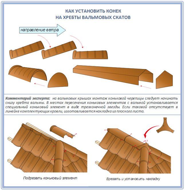 Виды коньковой черепицы для вальмовой крыши