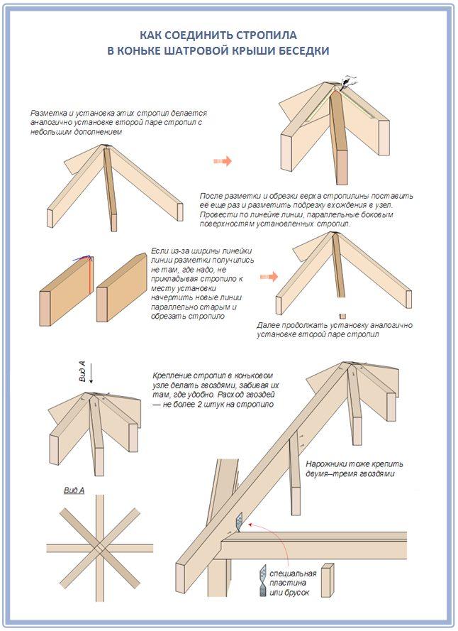 Как подрезать стропила для беседки с четырехскатной крышей