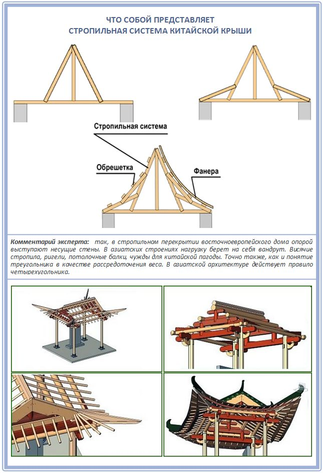 Стропильная система четырехскатной китайской крыши