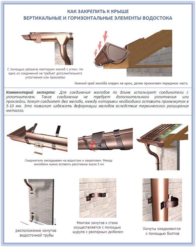 Как закрепить водосток к крыше своими руками: подробная инструкция