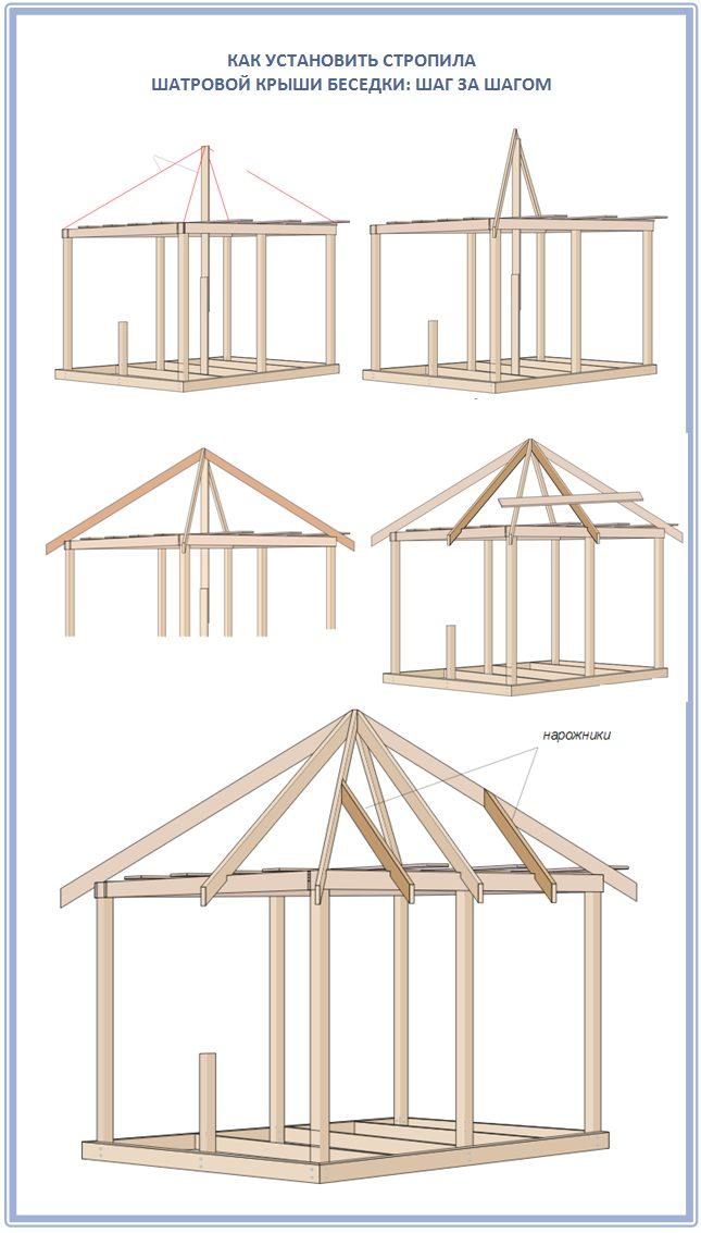 Как самостоятельно установить стропила на шатровой крыше