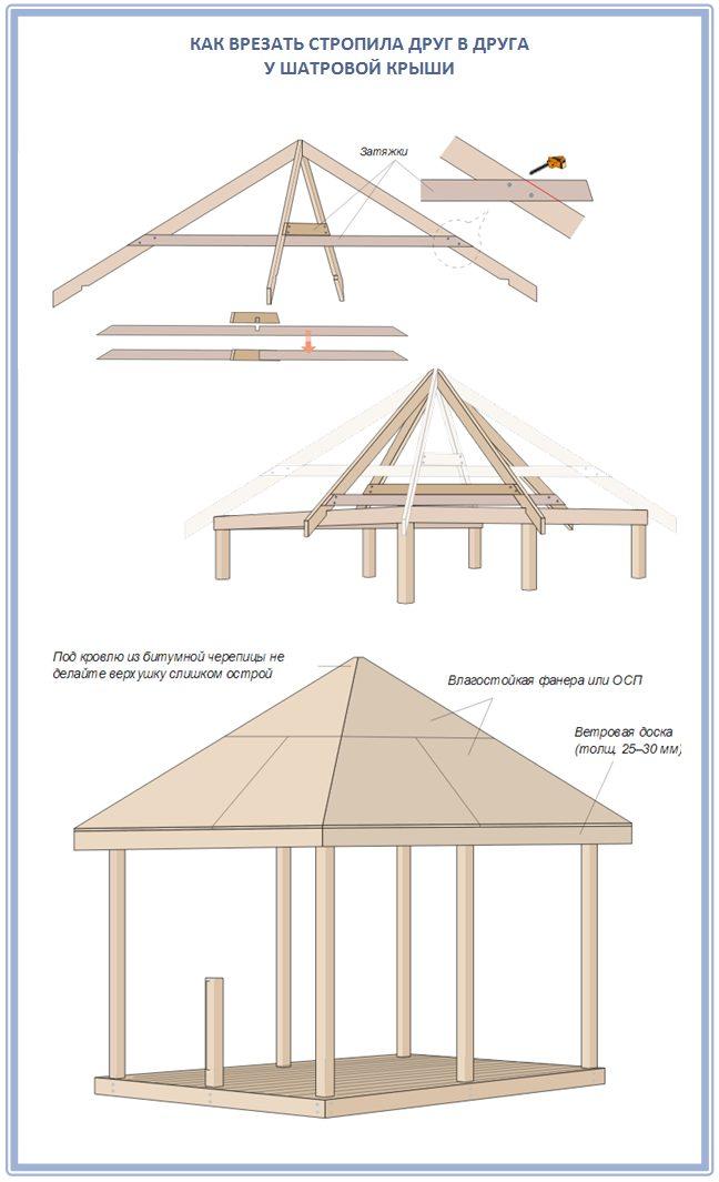 Как врезать стропила в шатровой крыше друг в друга