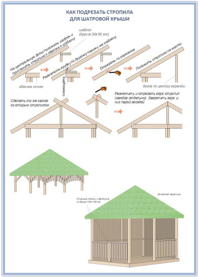 Стропильная система шатровой крыши для битумной черепицы