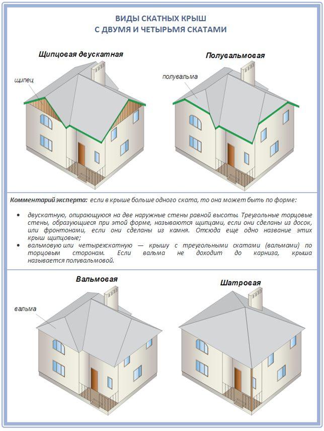 Какая крыша лучше: двускатная или четырехскатная?