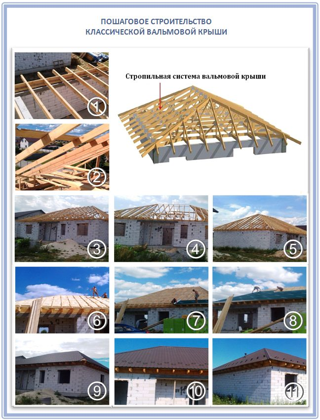 Строительство классической вальмовой крыши