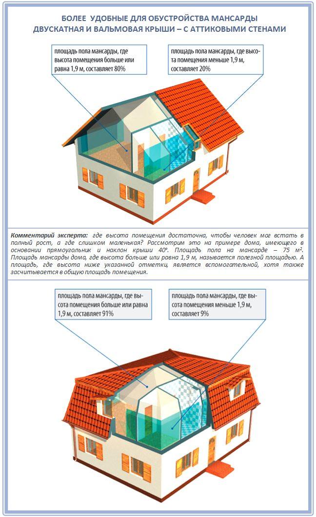 Какая четырехскатная крыша лучше для обустройства мансарды?