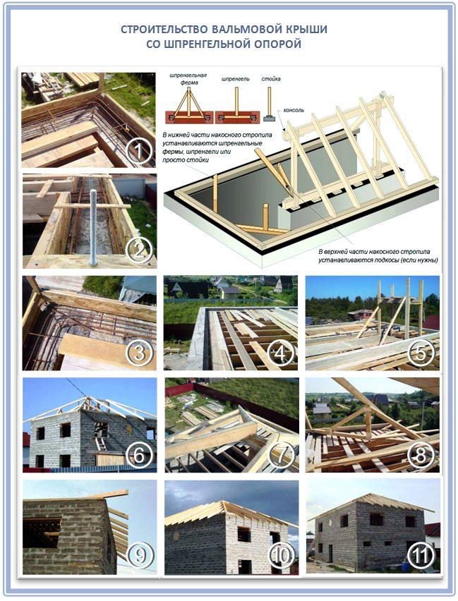 Как сделать шпренгельную опору для вальмовой крыши