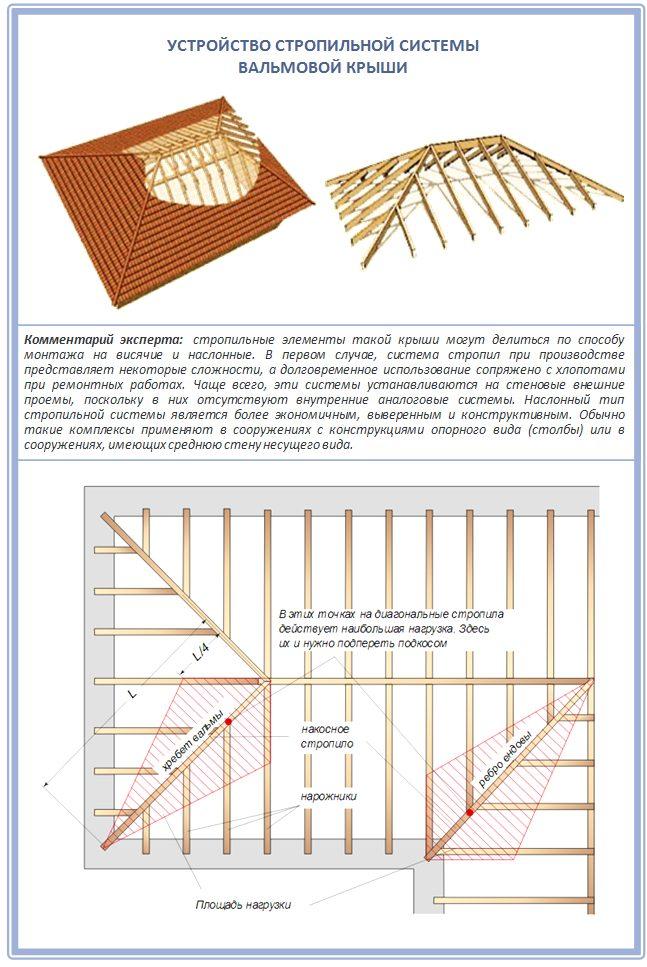 Стропильная система вальмовой крыши для строительства своими руками