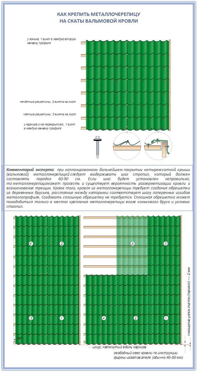 Как закрепить на вальмовую крышу металлочерепицу