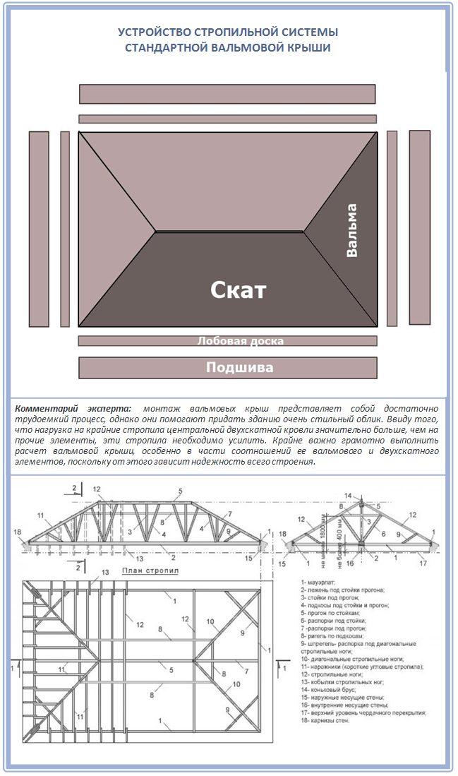 Схема стропил стандартной вальмовой крыши с подпорками