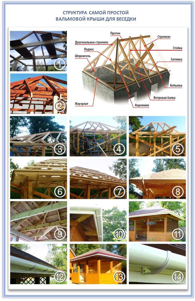 Как построить небольшую вальмовую крышу для беседки
