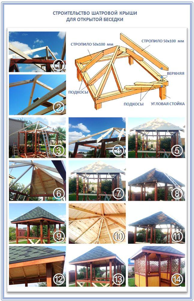 Конструкция самой простой шатровой крыши для беседки