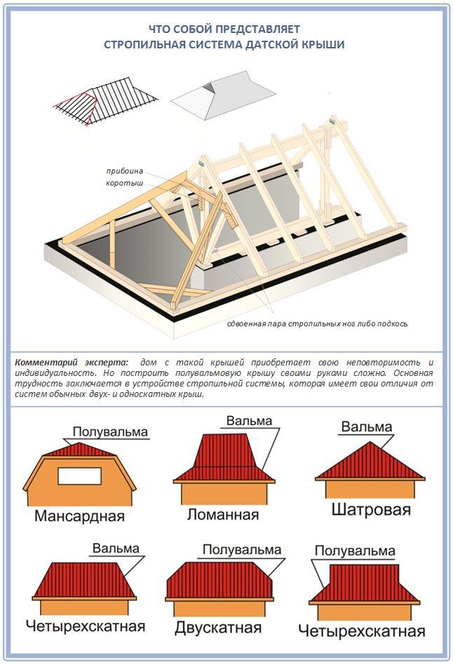 Как построить полувальмовую крышу своими руками