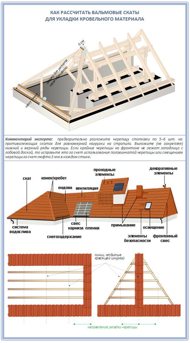 Как рассчитать четырехскатную крышу для покрытия черепицей