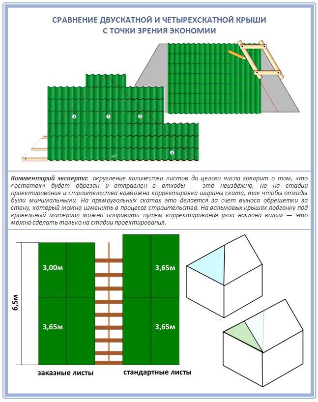 Расчет кровельного покрытия для двускатной и четырехскатной крыши