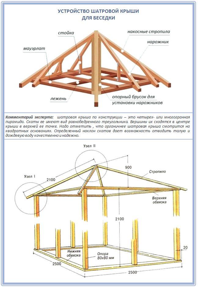 Как построить шатровую крышу на беседке