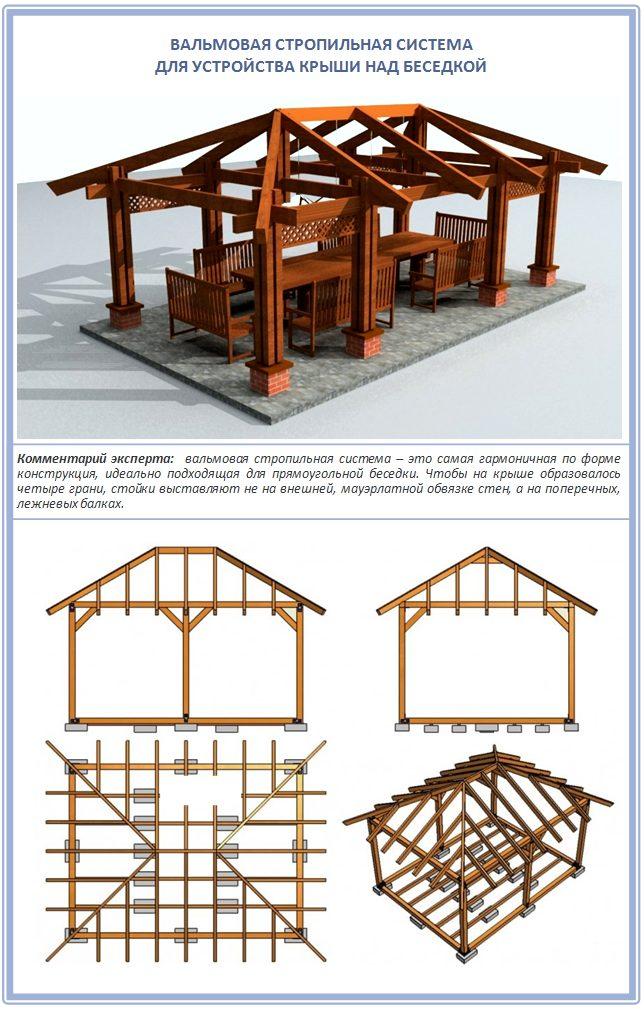 Устройство вальмовой крыши для беседки-барбекю