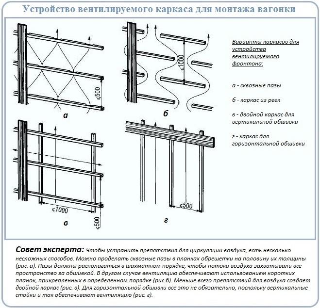 Сооружение вентилируемого фронтона с обшивкой вагонкой
