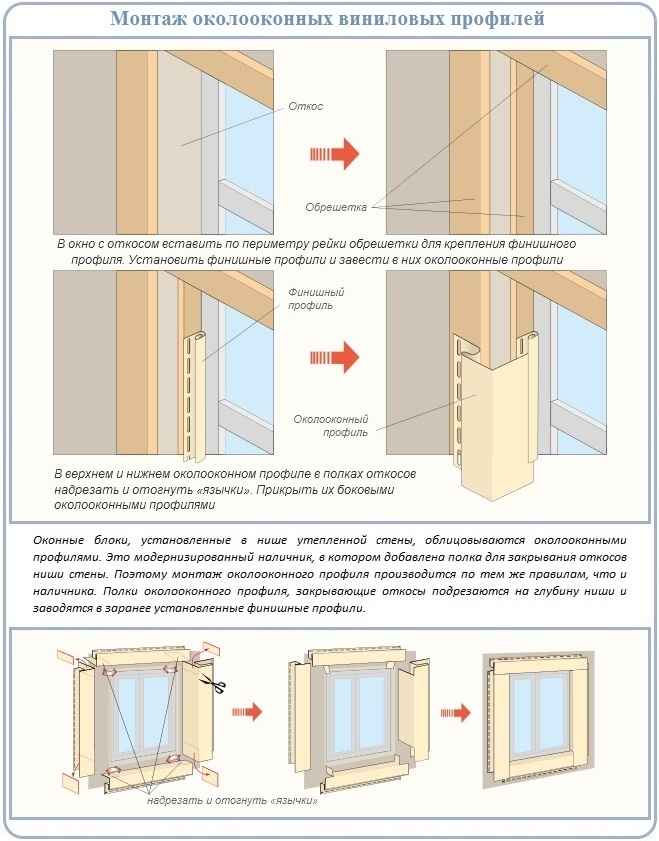 Как сделать обрамление окна на фронтоне утепленной крыши